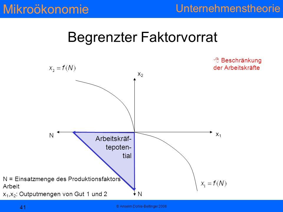 Mikroökonomie Unternehmenstheorie © Anselm Dohle-Beltinger 2006 41 Arbeitskräf- tepoten- tial N = Einsatzmenge des Produktionsfaktors Arbeit x 1,x 2 : Outputmengen von Gut 1 und 2 Begrenzter Faktorvorrat  Beschränkung der Arbeitskräfte x1x1 x2x2 N N