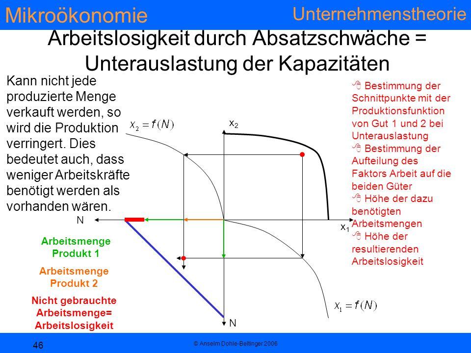 Mikroökonomie Unternehmenstheorie © Anselm Dohle-Beltinger 2006 46 Arbeitslosigkeit durch Absatzschwäche = Unterauslastung der Kapazitäten  Bestimmung der Schnittpunkte mit der Produktionsfunktion von Gut 1 und 2 bei Unterauslastung  Bestimmung der Aufteilung des Faktors Arbeit auf die beiden Güter  Höhe der dazu benötigten Arbeitsmengen  Höhe der resultierenden Arbeitslosigkeit x1x1 x2x2 N N Kann nicht jede produzierte Menge verkauft werden, so wird die Produktion verringert.
