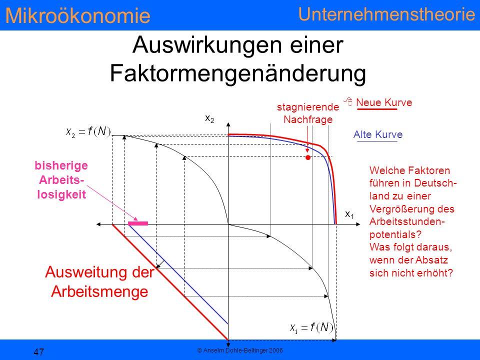 Mikroökonomie Unternehmenstheorie © Anselm Dohle-Beltinger 2006 47 Auswirkungen einer Faktormengenänderung x1x1 x2x2 Ausweitung der Arbeitsmenge  Neu