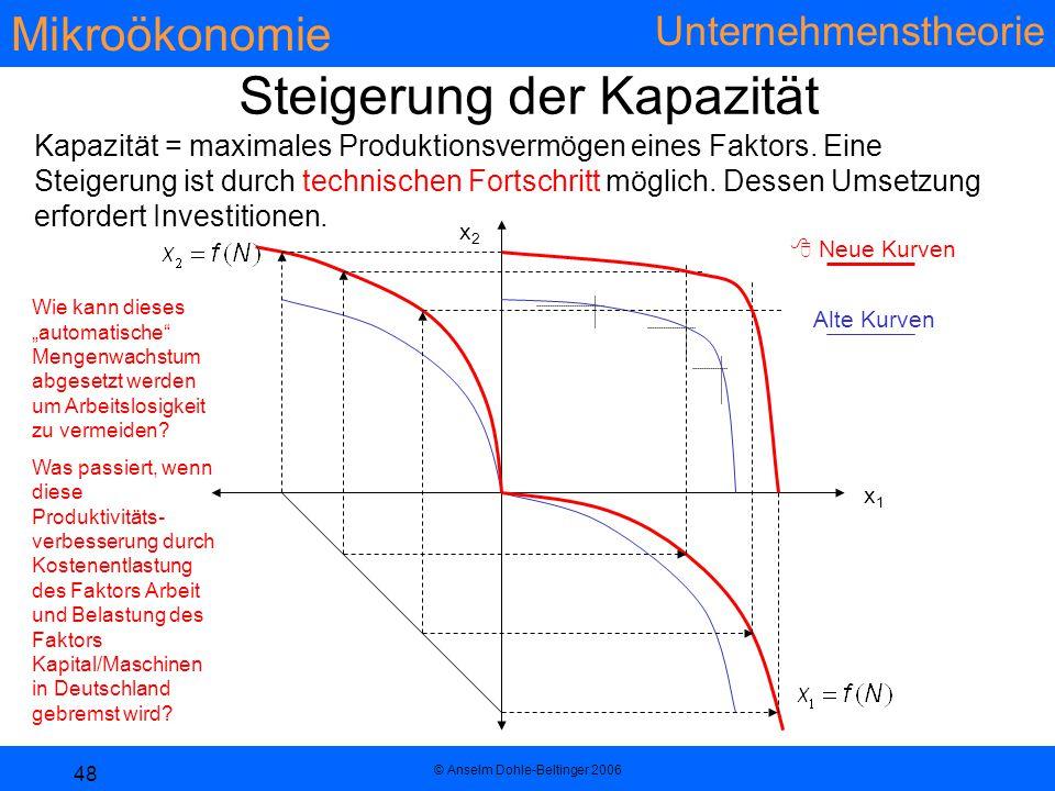 Mikroökonomie Unternehmenstheorie © Anselm Dohle-Beltinger 2006 48 Steigerung der Kapazität x1x1 x2x2 Kapazität = maximales Produktionsvermögen eines Faktors.