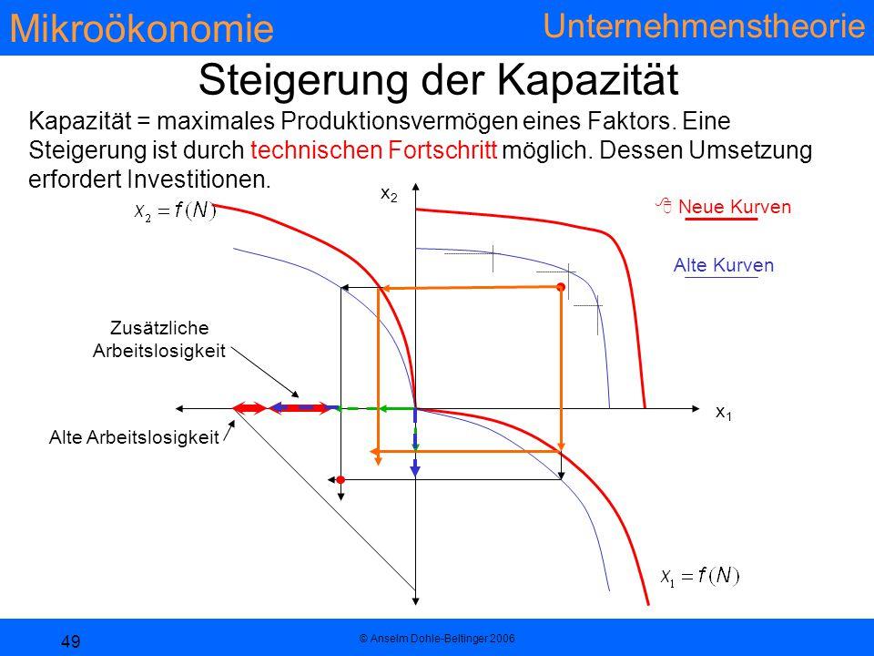 Mikroökonomie Unternehmenstheorie © Anselm Dohle-Beltinger 2006 49  Neue Kurven x1x1 x2x2 Alte Kurven Alte Arbeitslosigkeit Zusätzliche Arbeitslosigkeit Steigerung der Kapazität Kapazität = maximales Produktionsvermögen eines Faktors.
