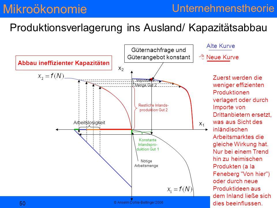 Mikroökonomie Unternehmenstheorie © Anselm Dohle-Beltinger 2006 50 Produktionsverlagerung ins Ausland/ Kapazitätsabbau x1x1 x2x2  Neue Kurve Alte Kur