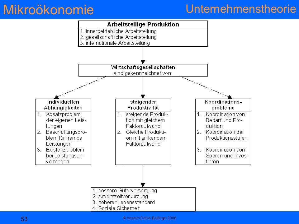 Mikroökonomie Unternehmenstheorie © Anselm Dohle-Beltinger 2006 53
