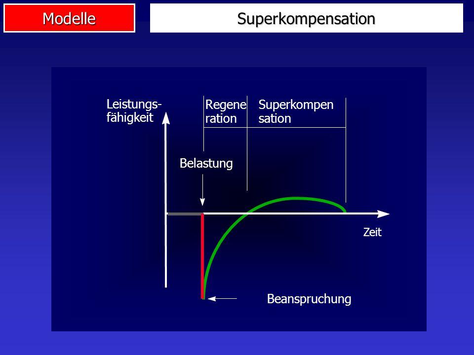 ModelleSuperkompensation Leistungs- fähigkeit Zeit Regene ration Superkompen sation Beanspruchung Belastung