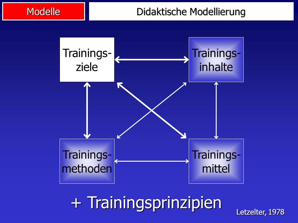 Modelle Didaktische Modellierung Trainings- ziele Trainings- inhalte Trainings- methoden Trainings- mittel + Trainingsprinzipien Letzelter, 1978