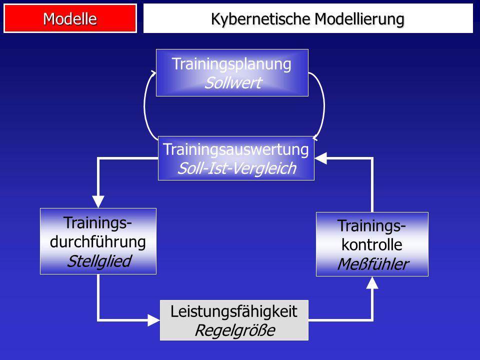 Modelle Kybernetische Modellierung Trainingsplanung Sollwert Trainings- durchführung Stellglied Leistungsfähigkeit Regelgröße Trainings- kontrolle Meß