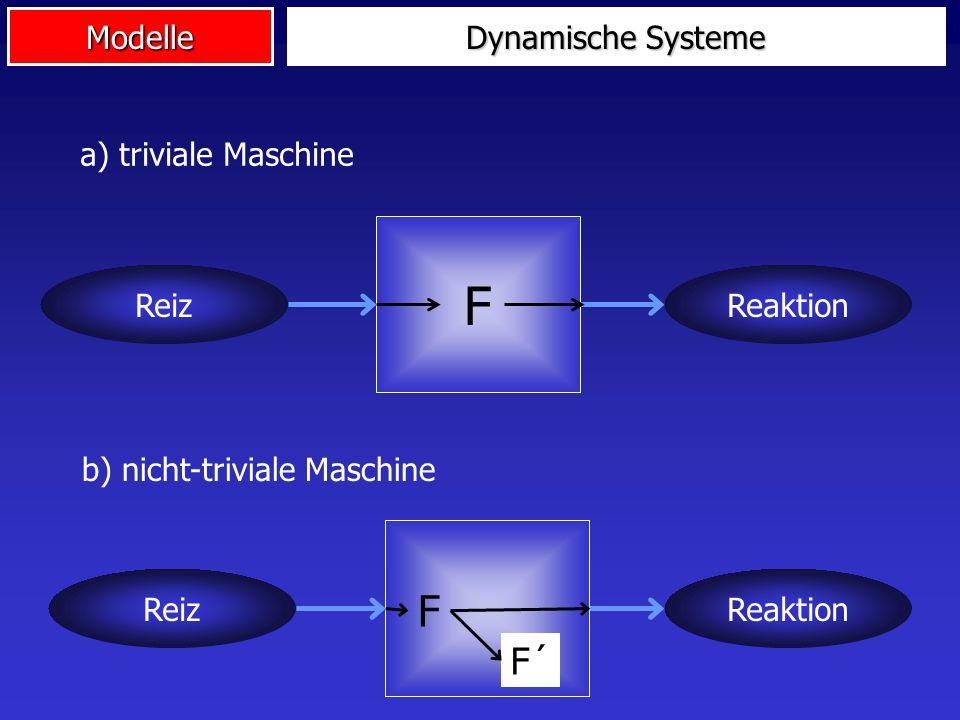 Modelle Dynamische Systeme a) triviale Maschine b) nicht-triviale Maschine ReizReaktion F ReizReaktion F F´