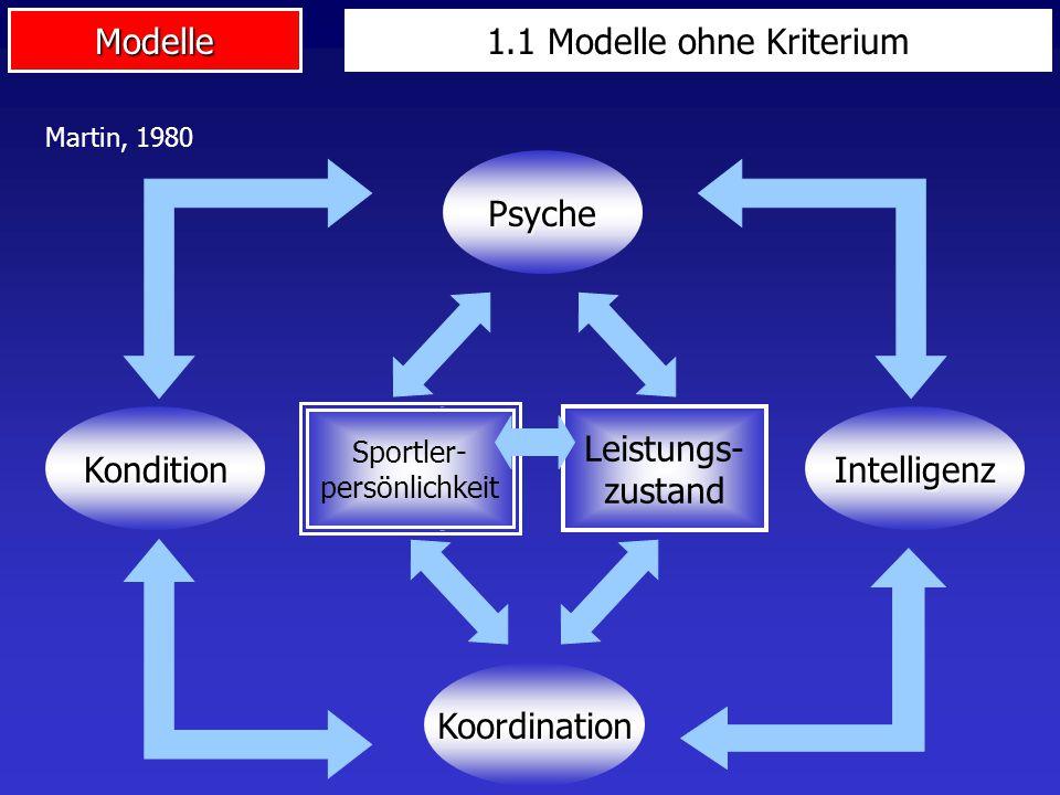 Modelle Kondition Sportler- persönlichkeit Leistungs- zustand Intelligenz Psyche Koordination Martin, 1980 1.1 Modelle ohne Kriterium