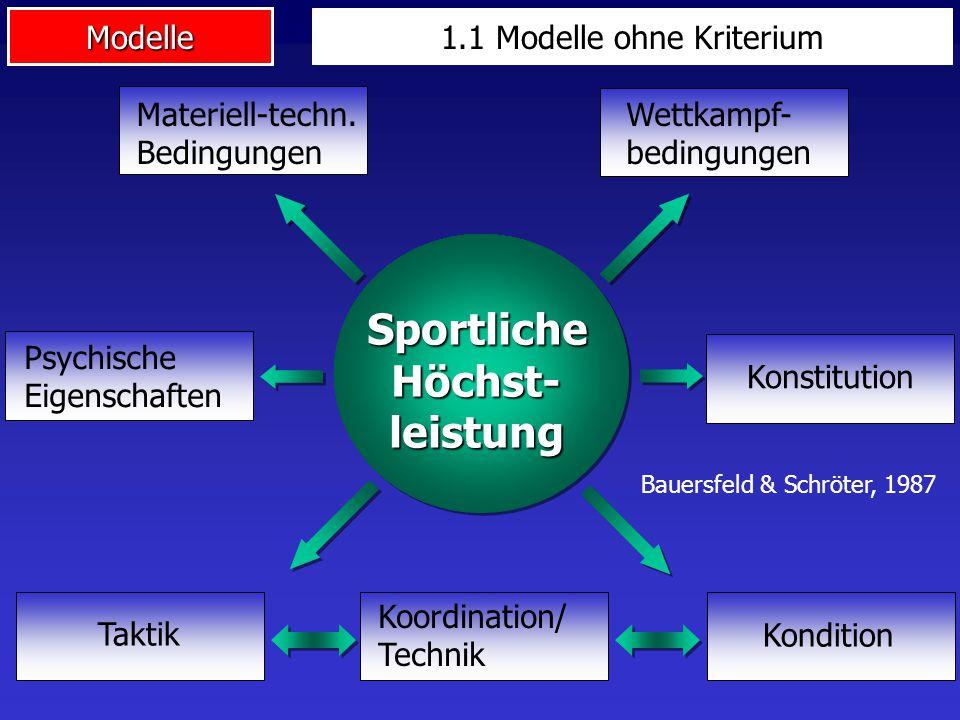 Modelle Sportliche Höchst- leistung Materiell-techn. Bedingungen Wettkampf- bedingungen Konstitution Psychische Eigenschaften Taktik Koordination/ Tec