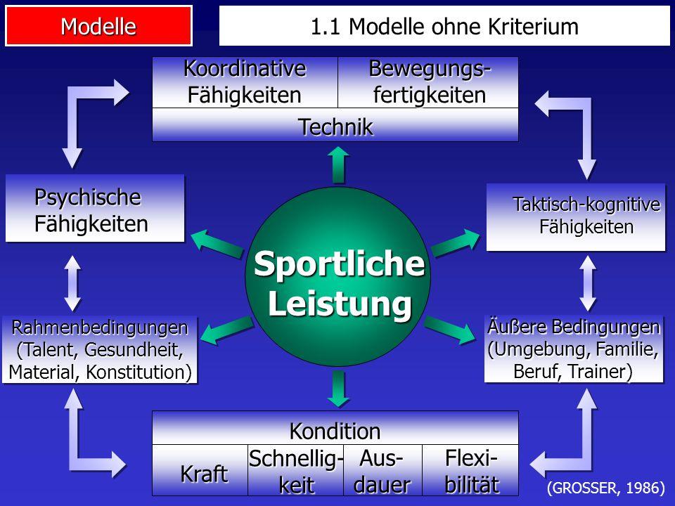 Modelle Kondition Kraft Schnellig-keit Aus-dauerFlexi-bilität Technik KoordinativeFähigkeitenBewegungs-fertigkeiten Taktisch-kognitiveFähigkeiten Spor
