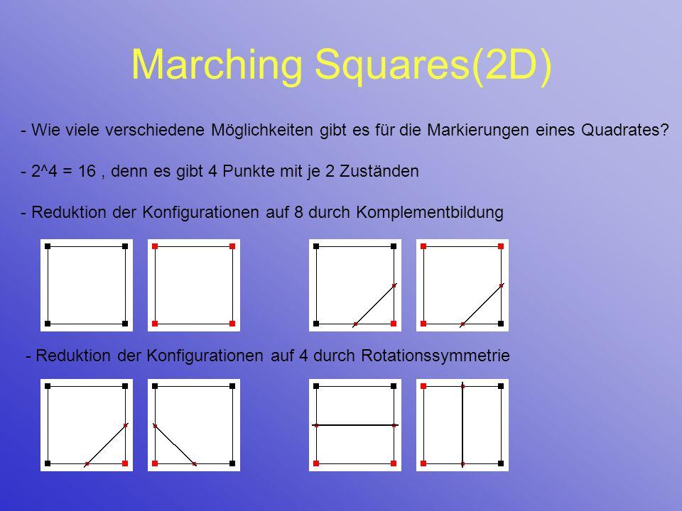 Marching Squares(2D) - Wie viele verschiedene Möglichkeiten gibt es für die Markierungen eines Quadrates? - 2^4 = 16, denn es gibt 4 Punkte mit je 2 Z
