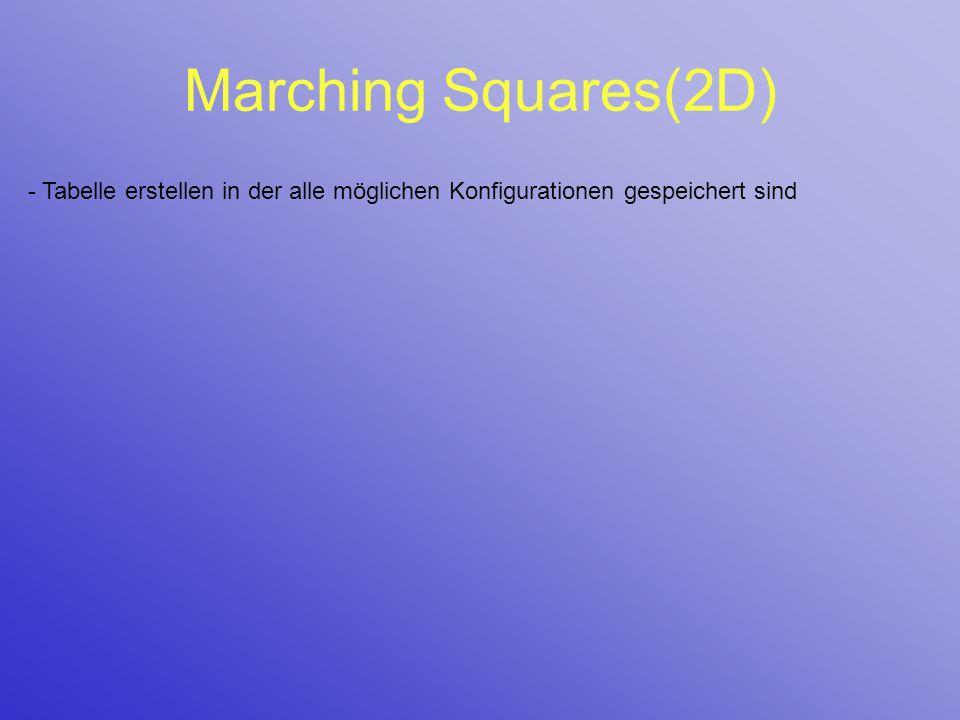 Marching Squares(2D) - Tabelle erstellen in der alle möglichen Konfigurationen gespeichert sind