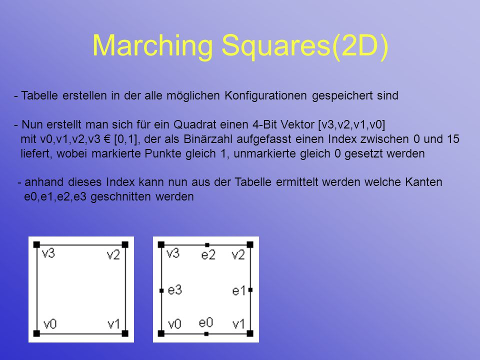 Marching Squares(2D) - Tabelle erstellen in der alle möglichen Konfigurationen gespeichert sind - Nun erstellt man sich für ein Quadrat einen 4-Bit Ve