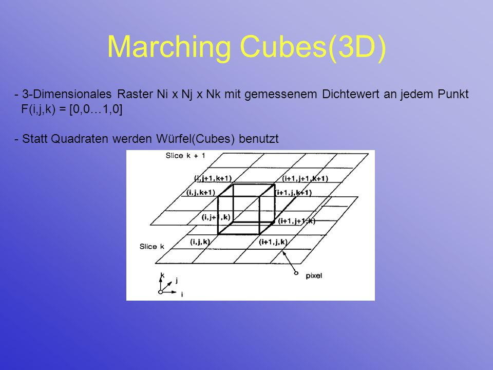 Marching Cubes(3D) - 3-Dimensionales Raster Ni x Nj x Nk mit gemessenem Dichtewert an jedem Punkt F(i,j,k) = [0,0…1,0] - Statt Quadraten werden Würfel