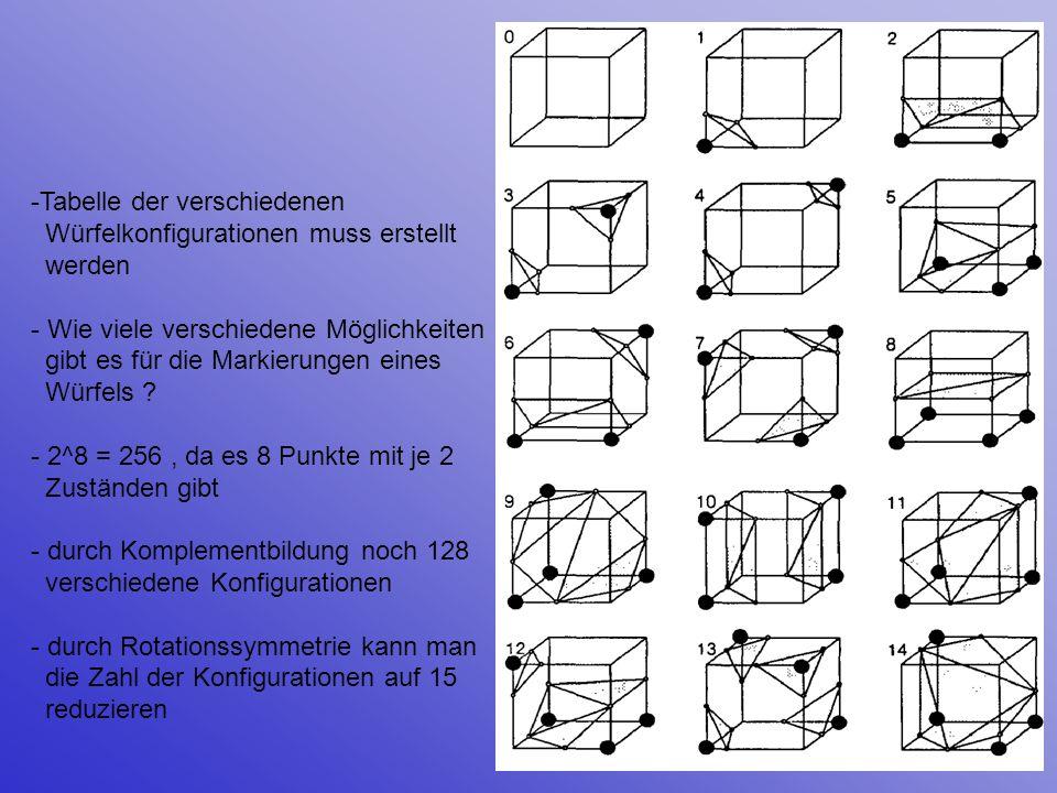 -Tabelle der verschiedenen Würfelkonfigurationen muss erstellt werden - Wie viele verschiedene Möglichkeiten gibt es für die Markierungen eines Würfel