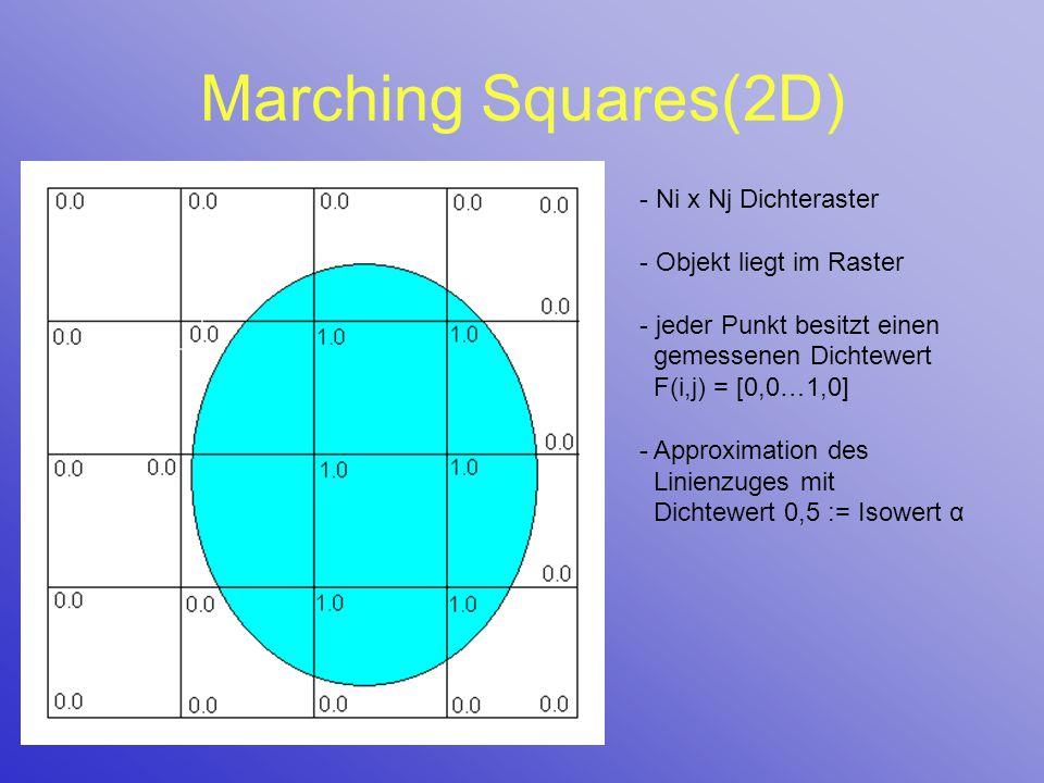 Marching Squares(2D) - Ni x Nj Dichteraster - Objekt liegt im Raster - jeder Punkt besitzt einen gemessenen Dichtewert F(i,j) = [0,0…1,0] - Approximat