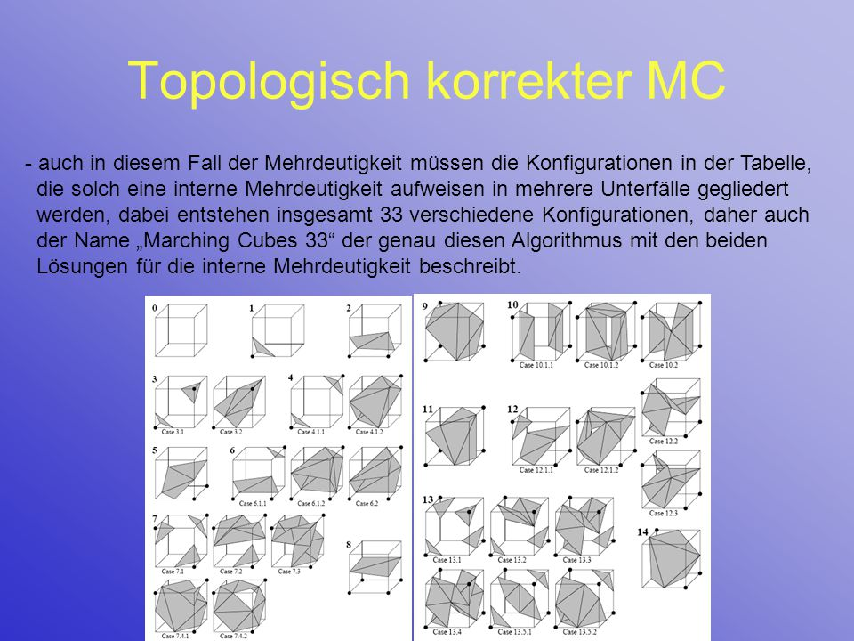 Topologisch korrekter MC - auch in diesem Fall der Mehrdeutigkeit müssen die Konfigurationen in der Tabelle, die solch eine interne Mehrdeutigkeit auf