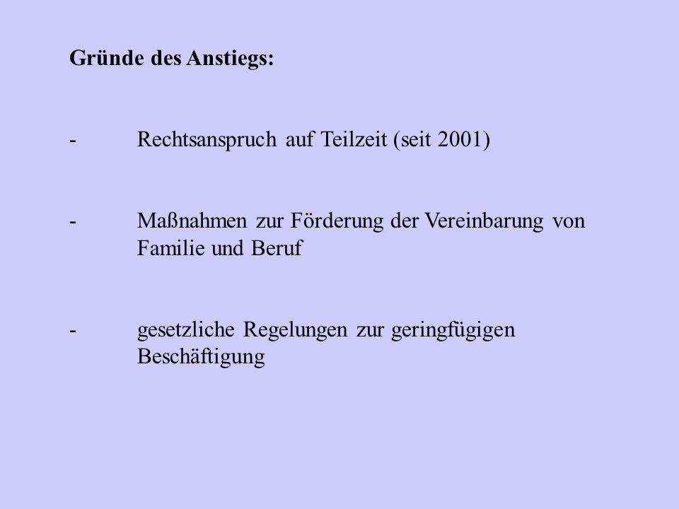 Gründe des Anstiegs: -Rechtsanspruch auf Teilzeit (seit 2001) -Maßnahmen zur Förderung der Vereinbarung von Familie und Beruf -gesetzliche Regelungen