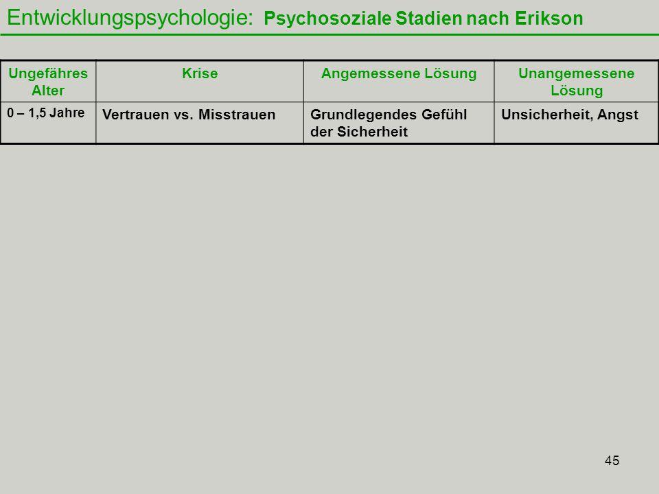 45 Entwicklungspsychologie: Psychosoziale Stadien nach Erikson Ungefähres Alter KriseAngemessene LösungUnangemessene Lösung 0 – 1,5 Jahre Vertrauen vs.