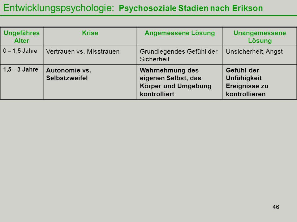 46 Entwicklungspsychologie: Psychosoziale Stadien nach Erikson Ungefähres Alter KriseAngemessene LösungUnangemessene Lösung 0 – 1,5 Jahre Vertrauen vs.