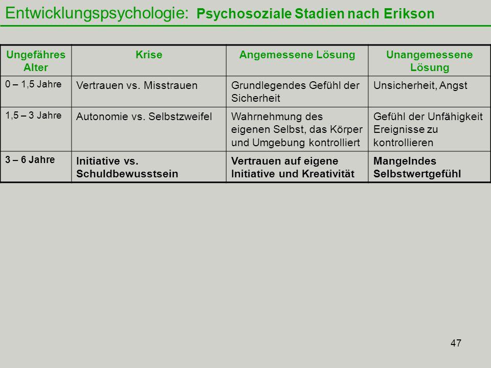 47 Entwicklungspsychologie: Psychosoziale Stadien nach Erikson Ungefähres Alter KriseAngemessene LösungUnangemessene Lösung 0 – 1,5 Jahre Vertrauen vs.