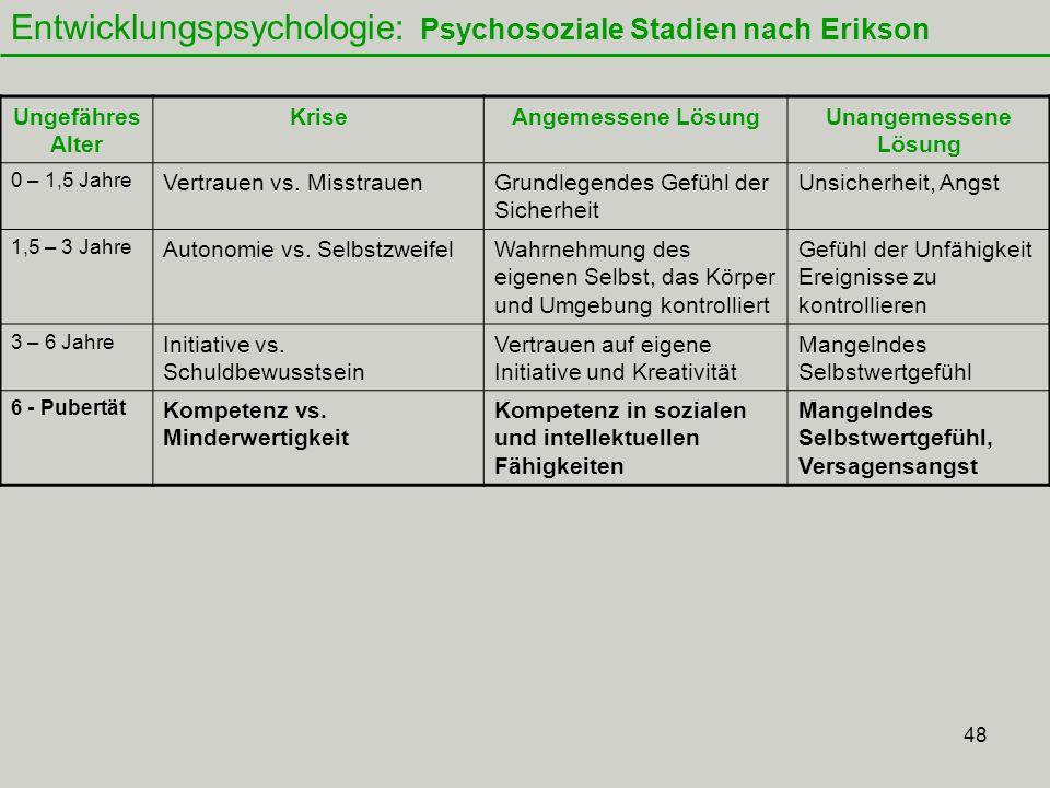 48 Entwicklungspsychologie: Psychosoziale Stadien nach Erikson Ungefähres Alter KriseAngemessene LösungUnangemessene Lösung 0 – 1,5 Jahre Vertrauen vs.