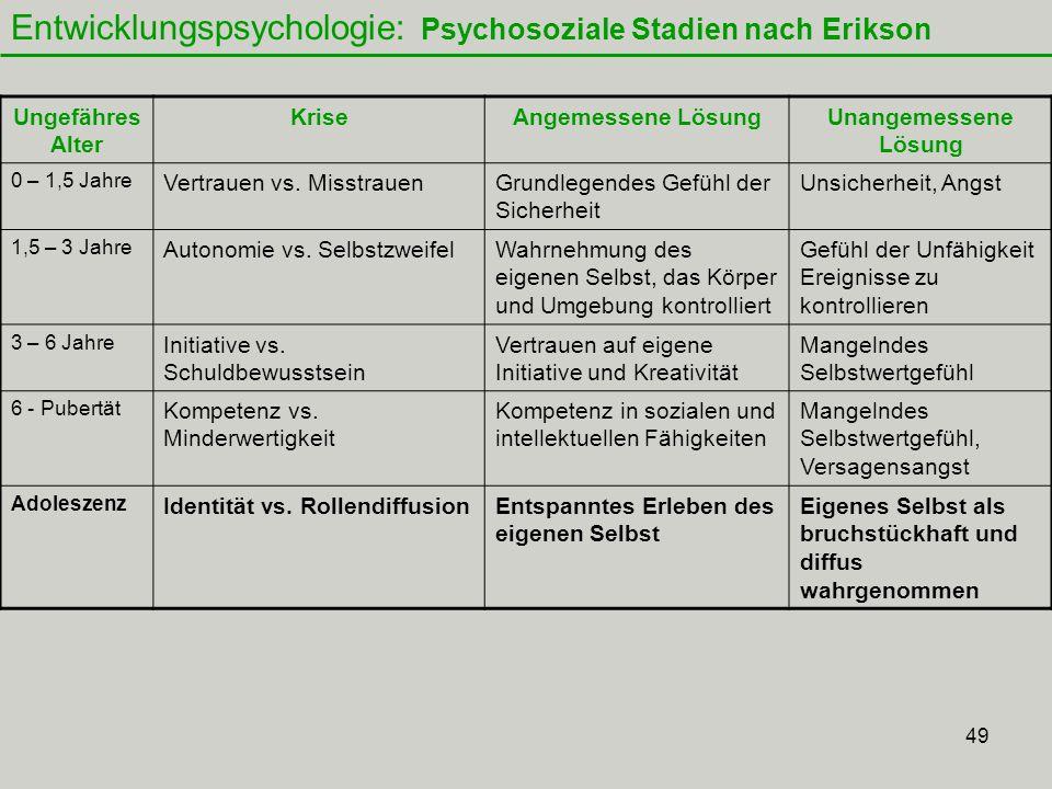 49 Entwicklungspsychologie: Psychosoziale Stadien nach Erikson Ungefähres Alter KriseAngemessene LösungUnangemessene Lösung 0 – 1,5 Jahre Vertrauen vs.