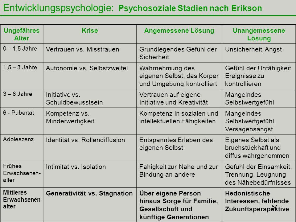 51 Entwicklungspsychologie: Psychosoziale Stadien nach Erikson Ungefähres Alter KriseAngemessene LösungUnangemessene Lösung 0 – 1,5 Jahre Vertrauen vs.