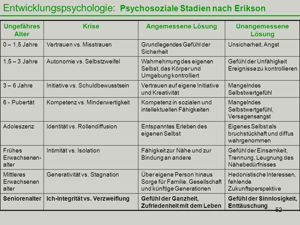 52 Entwicklungspsychologie: Psychosoziale Stadien nach Erikson Ungefähres Alter KriseAngemessene LösungUnangemessene Lösung 0 – 1,5 JahreVertrauen vs.