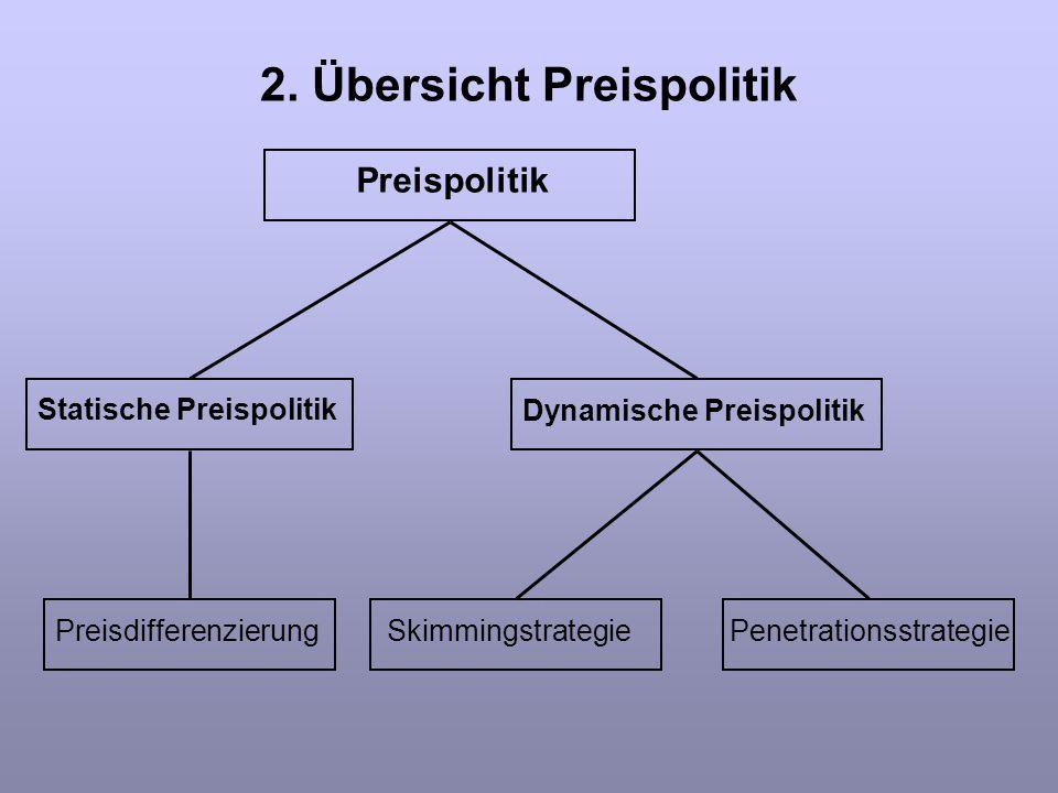 2. Übersicht Preispolitik Statische Preispolitik Dynamische Preispolitik Skimmingstrategie Penetrationsstrategie Preispolitik Preisdifferenzierung
