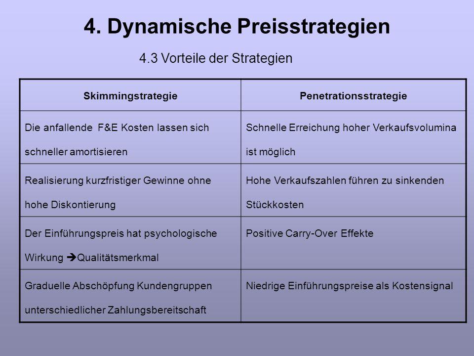 4. Dynamische Preisstrategien SkimmingstrategiePenetrationsstrategie Die anfallende F&E Kosten lassen sich schneller amortisieren Schnelle Erreichung