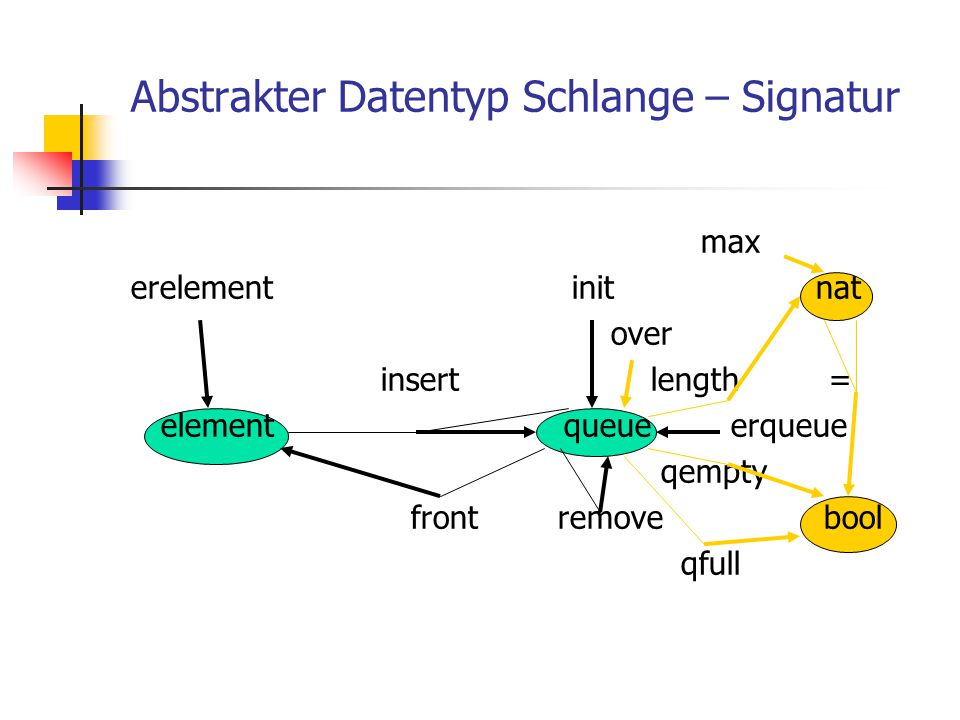 Abstrakter Datentyp Schlange – Signatur max erelement init nat over insert length = element queue erqueue qempty front remove bool qfull