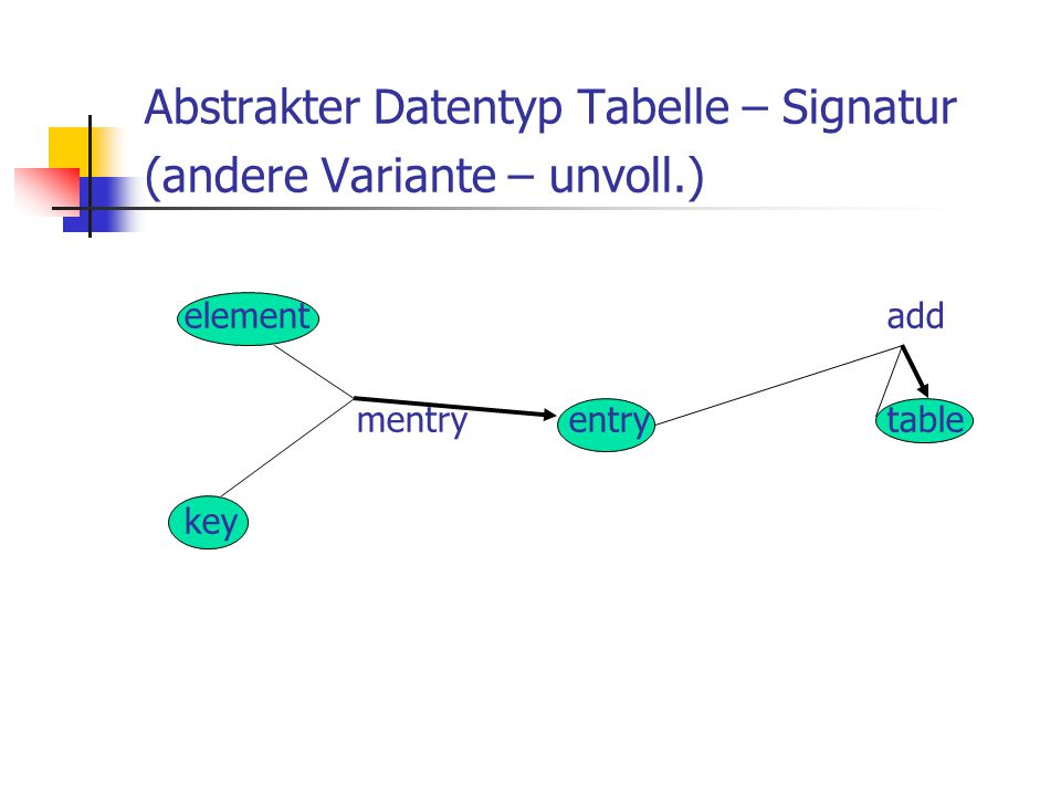 Abstrakter Datentyp Tabelle – Signatur (andere Variante – unvoll.) elementadd mentryentrytable key