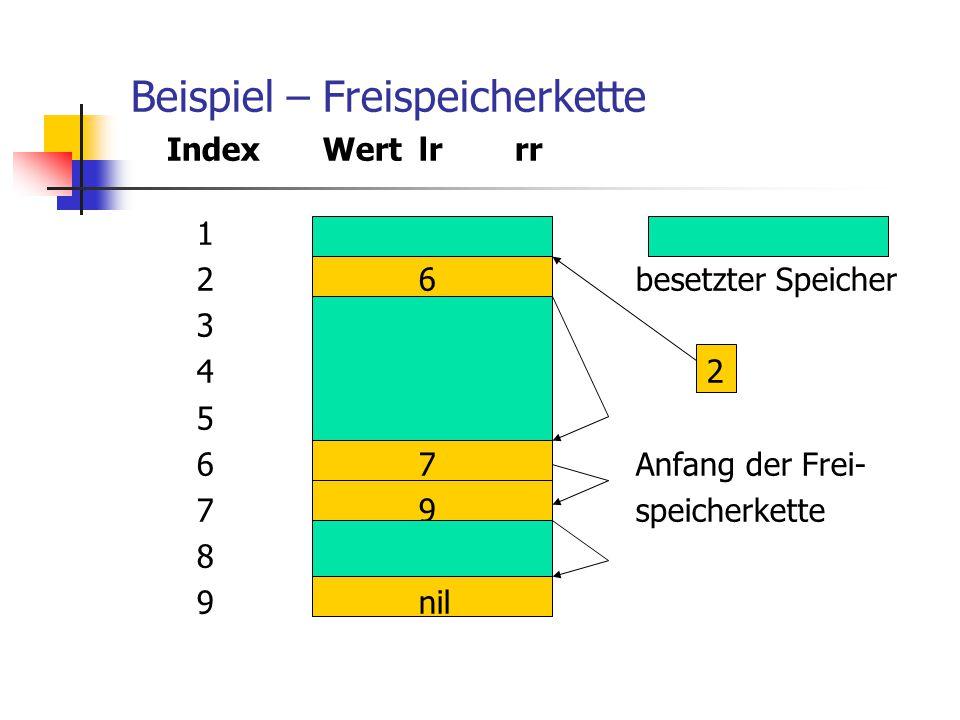 Beispiel – Freispeicherkette IndexWertlrrr 1 2 6 besetzter Speicher 3 42 5 6 7 Anfang der Frei- 7 9 speicherkette 8 9 nil