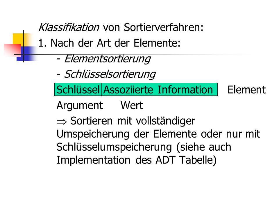Klassifikation von Sortierverfahren: 1. Nach der Art der Elemente: - Elementsortierung - Schlüsselsortierung Schlüssel Assoziierte Information Element