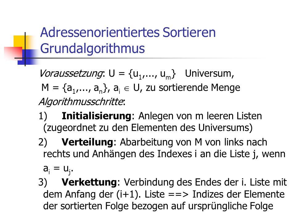 Adressenorientiertes Sortieren Grundalgorithmus Voraussetzung: U = {u 1,..., u m } Universum, M = {a 1,..., a n }, a i  U, zu sortierende Menge Algor