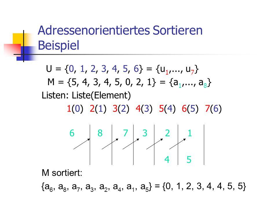 Adressenorientiertes Sortieren Beispiel U = {0, 1, 2, 3, 4, 5, 6} = {u 1,..., u 7 } M = {5, 4, 3, 4, 5, 0, 2, 1} = {a 1,..., a 8 } Listen: Liste(Eleme