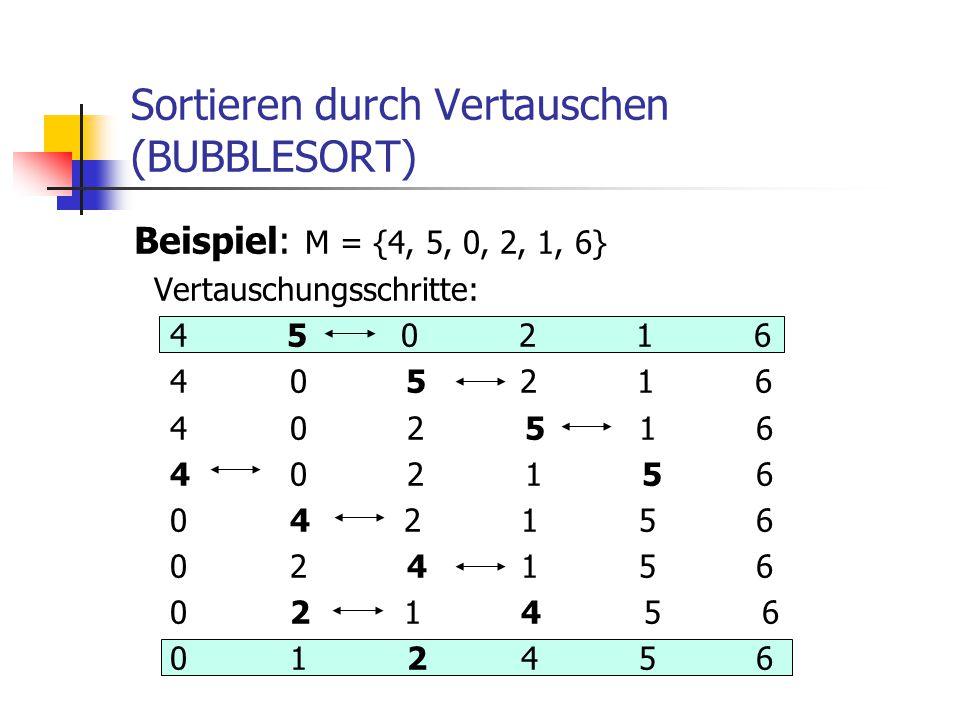 Sortieren durch Vertauschen (BUBBLESORT) Beispiel: M = {4, 5, 0, 2, 1, 6} Vertauschungsschritte: 4 5 0 2 1 6 4 0 5 2 1 6 4 0 2 5 1 6 4 0 2 1 5 6 0 4 2