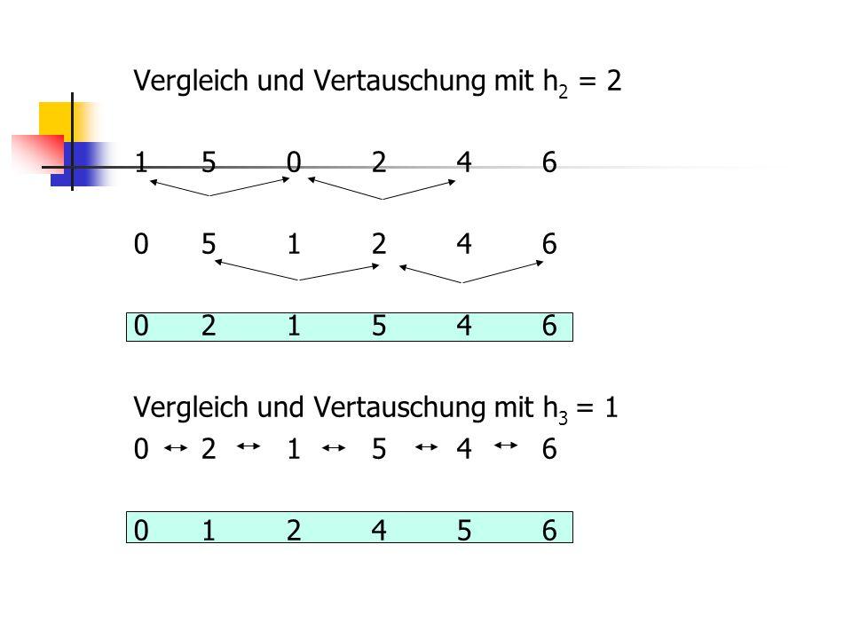 Vergleich und Vertauschung mit h 2 = 2 150246 051246 021546 Vergleich und Vertauschung mit h 3 = 1 021546 012456
