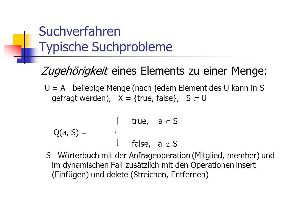 Suchverfahren Typische Suchprobleme Zugehörigkeit eines Elements zu einer Menge: U = A beliebige Menge (nach jedem Element des U kann in S gefragt wer