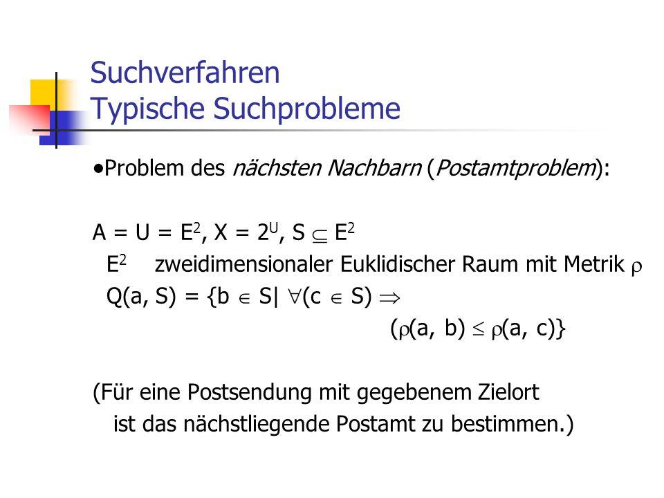 Suchverfahren Typische Suchprobleme  Problem des nächsten Nachbarn (Postamtproblem): A = U = E 2, X = 2 U, S  E 2 E 2 zweidimensionaler Euklidischer