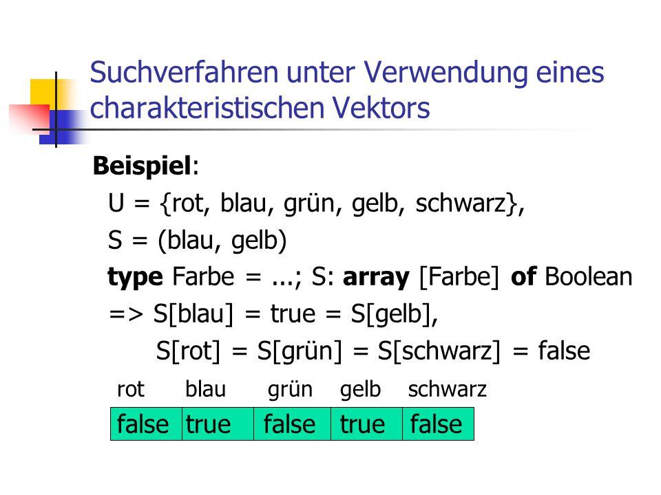 Suchverfahren unter Verwendung eines charakteristischen Vektors Beispiel: U = {rot, blau, grün, gelb, schwarz}, S = (blau, gelb) type Farbe =...; S: a