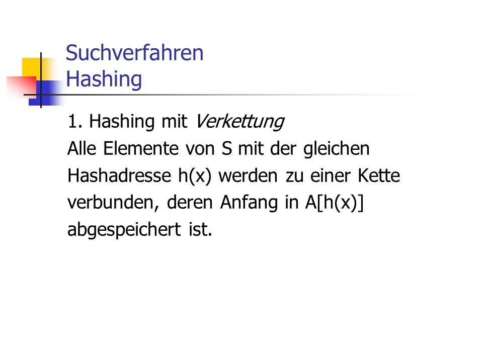 Suchverfahren Hashing 1. Hashing mit Verkettung Alle Elemente von S mit der gleichen Hashadresse h(x) werden zu einer Kette verbunden, deren Anfang in