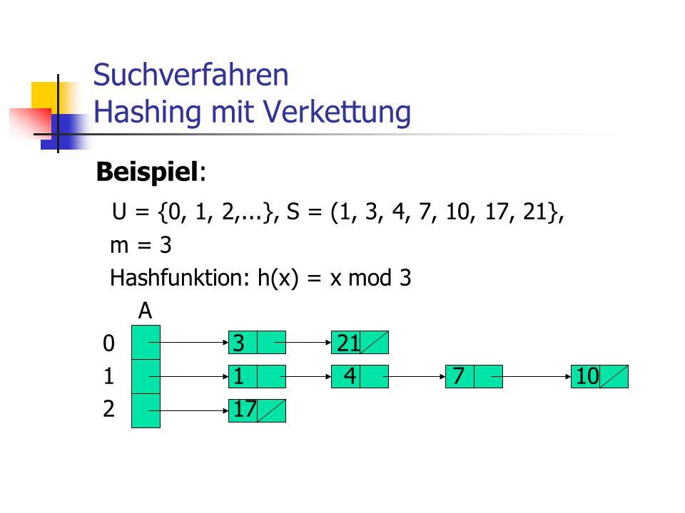 Suchverfahren Hashing mit Verkettung Beispiel: U = {0, 1, 2,...}, S = (1, 3, 4, 7, 10, 17, 21}, m = 3 Hashfunktion: h(x) = x mod 3 A 03 21 11 4 710 21