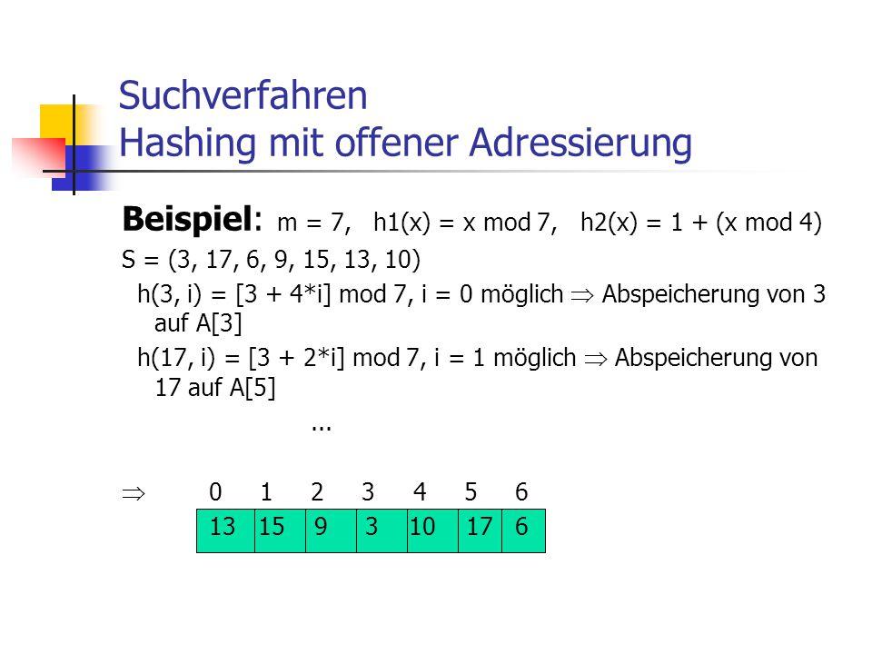 Suchverfahren Hashing mit offener Adressierung Beispiel: m = 7, h1(x) = x mod 7, h2(x) = 1 + (x mod 4) S = (3, 17, 6, 9, 15, 13, 10) h(3, i) = [3 + 4*