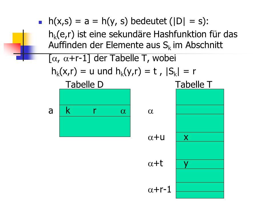 h(x,s) = a = h(y, s) bedeutet (|D| = s): h k (e,r) ist eine sekundäre Hashfunktion für das Auffinden der Elemente aus S k im Abschnitt [ ,  +r-1] de