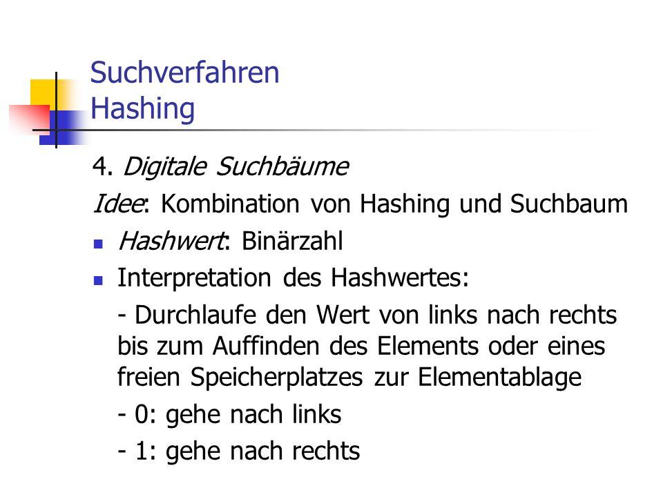 Suchverfahren Hashing 4. Digitale Suchbäume Idee: Kombination von Hashing und Suchbaum Hashwert: Binärzahl Interpretation des Hashwertes: - Durchlaufe