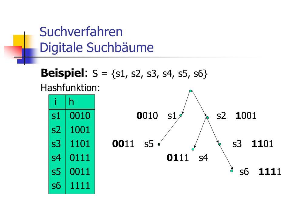 Suchverfahren Digitale Suchbäume Beispiel: S = {s1, s2, s3, s4, s5, s6} Hashfunktion: i h s10010 0010 s1 s2 1001 s21001 s31101 0011 s5 s3 1101 s40111