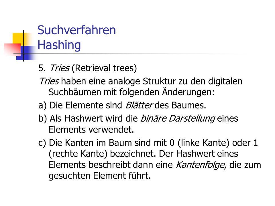 Suchverfahren Hashing 5. Tries (Retrieval trees) Tries haben eine analoge Struktur zu den digitalen Suchbäumen mit folgenden Änderungen: a) Die Elemen