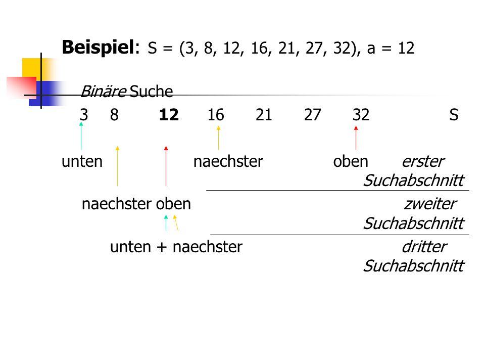 Beispiel: S = (3, 8, 12, 16, 21, 27, 32), a = 12 Binäre Suche 381216212732S unten naechster obenerster Suchabschnitt naechster oben zweiter Suchabschn